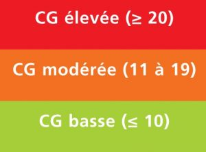 Comprendre L Index Glycemique Et La Charge Glycemique Overstim S